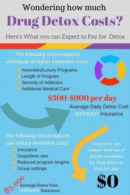 how much for drug detox