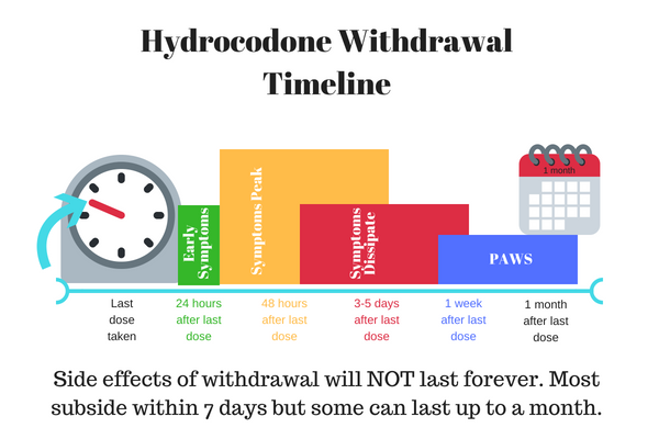 timeline of hydrocodone withdrawal symptoms