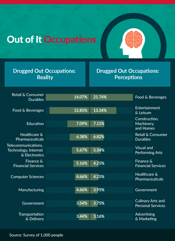 drugged out occupations, perceptions vs reality