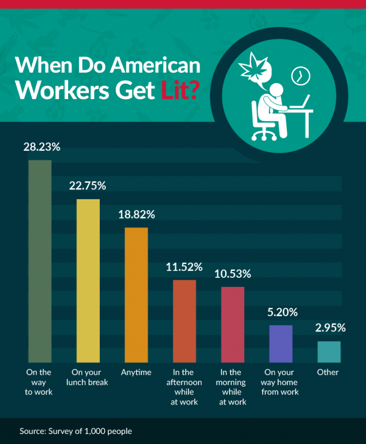 when do americans get lit?