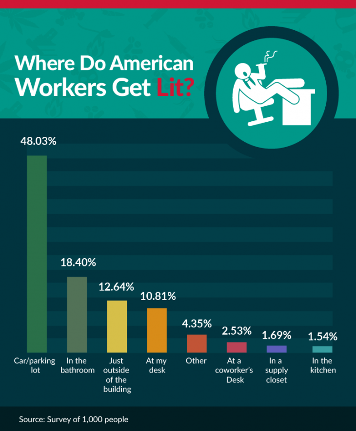 where do american workers get lit?