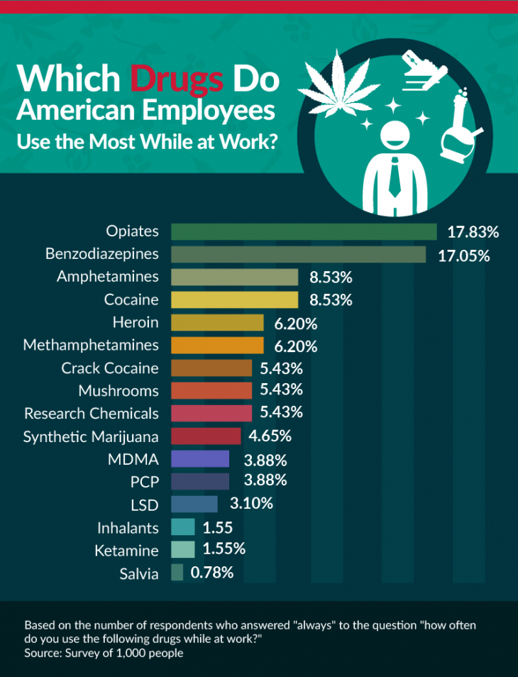 which drugs do most americans use while at work?