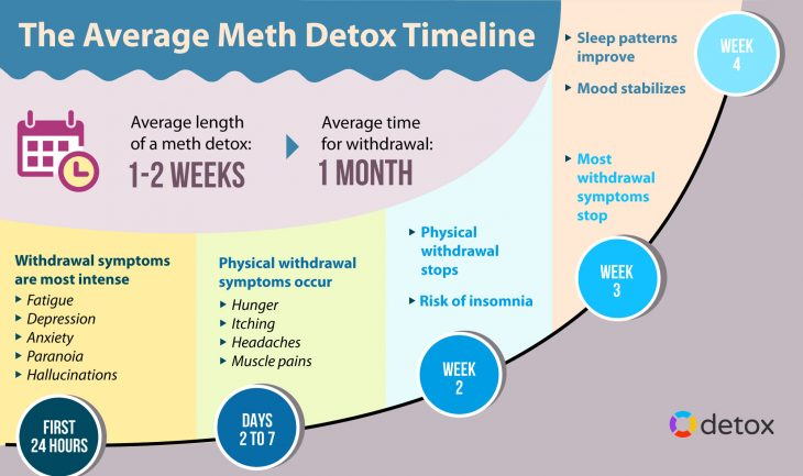 meth detox