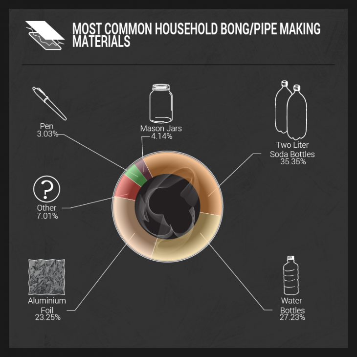 most common household bong/pipe making materials