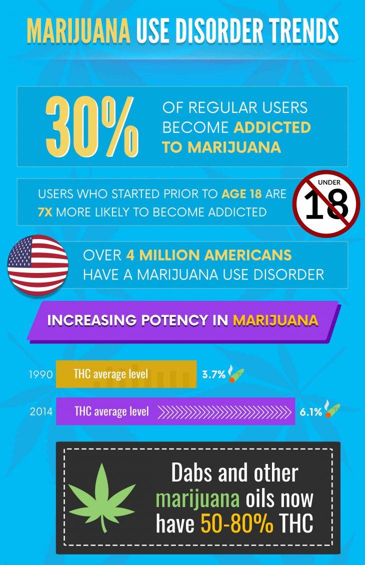 Marijuana Detox Tips
